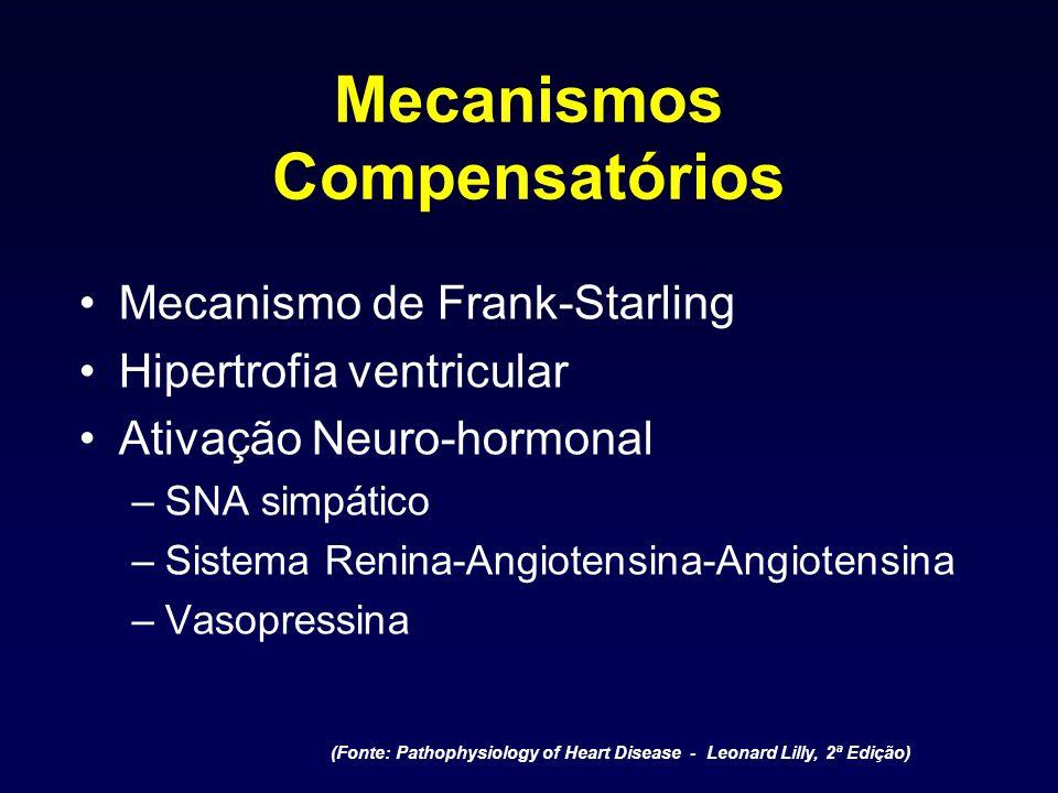 Mecanismos Compensatórios Mecanismo de Frank-Starling Hipertrofia ventricular Ativação Neuro-hormonal –SNA simpático –Sistema Renina-Angiotensina-Angi