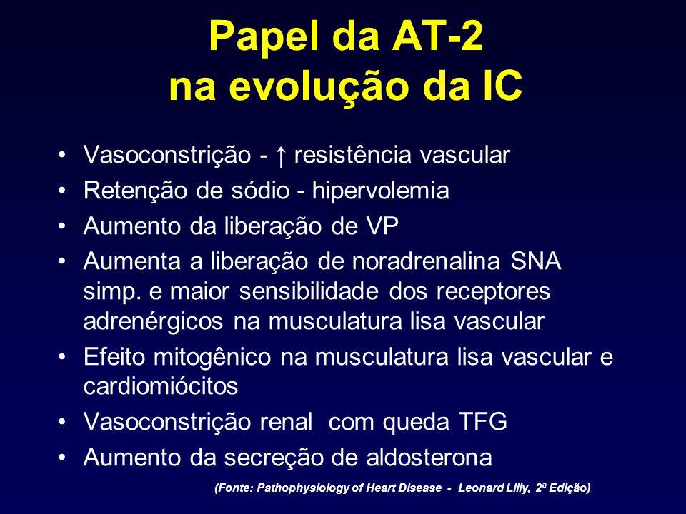 Papel da AT-2 na evolução da IC Vasoconstrição - resistência vascular Retenção de sódio - hipervolemia Aumento da liberação de VP Aumenta a liberação
