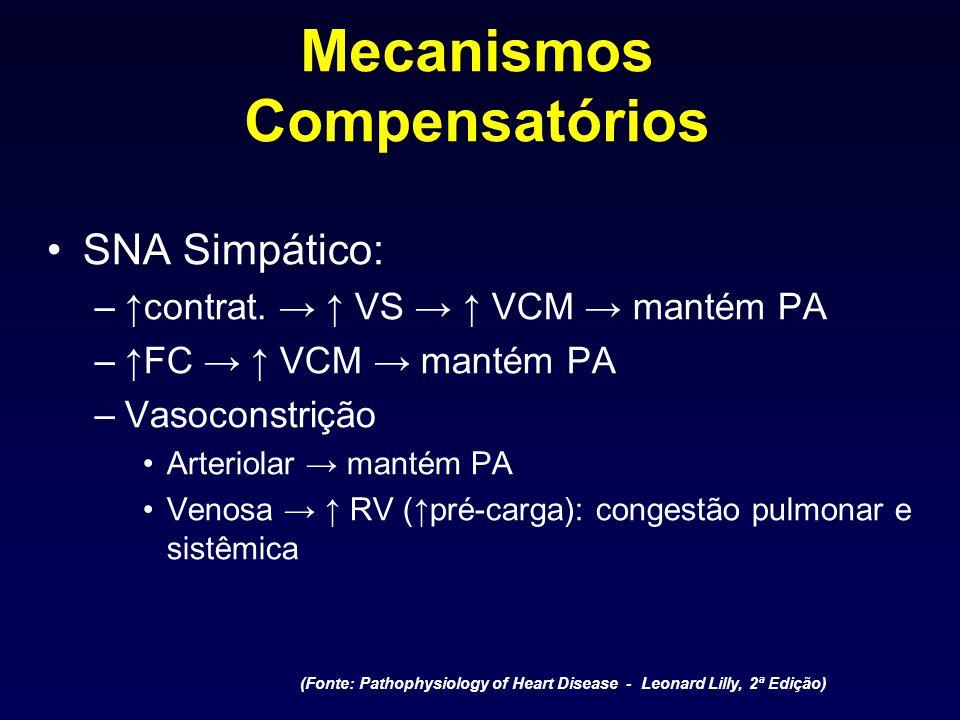 Mecanismos Compensatórios SNA Simpático: –contrat. VS VCM mantém PA –FC VCM mantém PA –Vasoconstrição Arteriolar mantém PA Venosa RV (pré-carga): cong