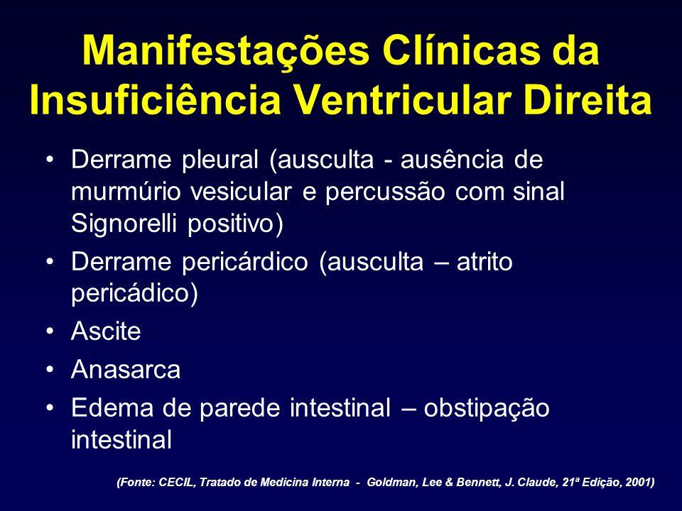 Manifestações Clínicas da Insuficiência Ventricular Direita Derrame pleural (ausculta - ausência de murmúrio vesicular e percussão com sinal Signorell