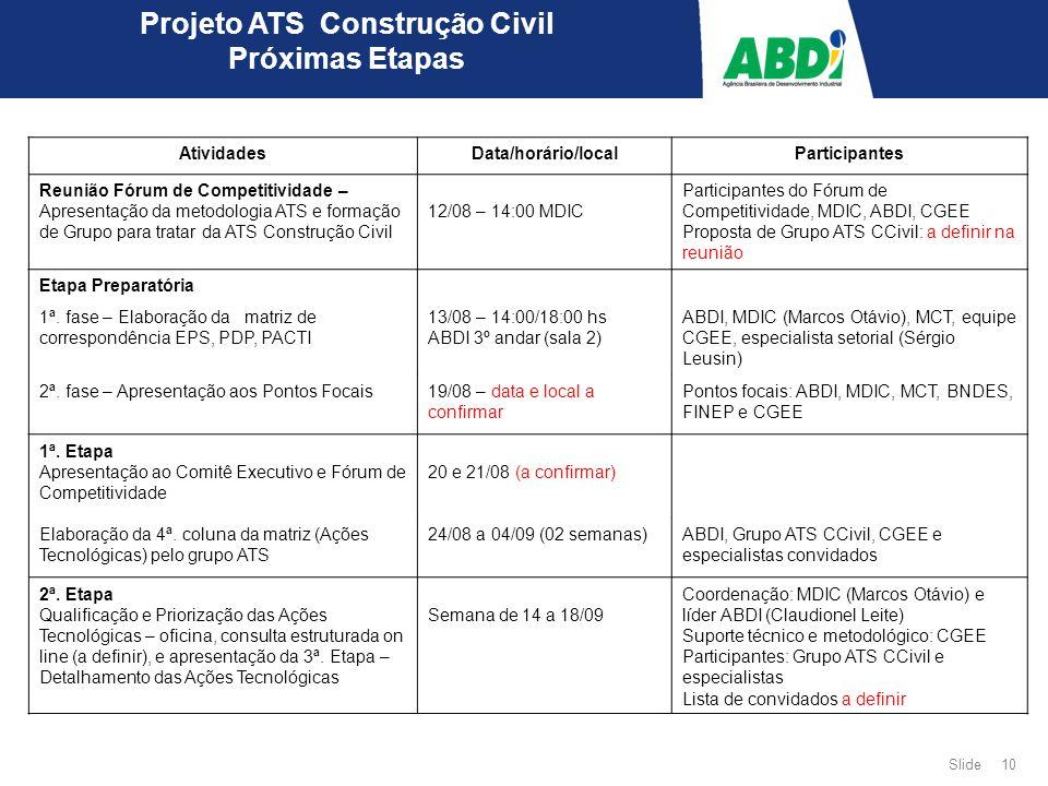 10 Slide Projeto ATS Construção Civil Próximas Etapas AtividadesData/horário/localParticipantes Reunião Fórum de Competitividade – Apresentação da metodologia ATS e formação de Grupo para tratar da ATS Construção Civil 12/08 – 14:00 MDIC Participantes do Fórum de Competitividade, MDIC, ABDI, CGEE Proposta de Grupo ATS CCivil: a definir na reunião Etapa Preparatória 1ª.