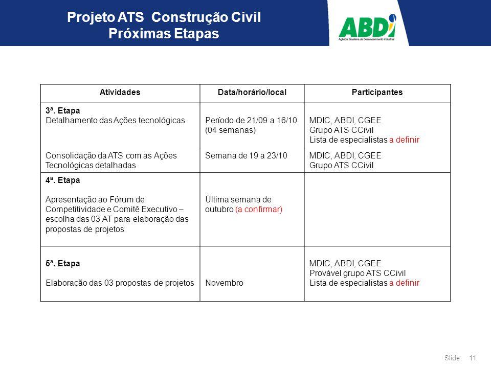 11 Slide Projeto ATS Construção Civil Próximas Etapas AtividadesData/horário/localParticipantes 3ª. Etapa Detalhamento das Ações tecnológicas Período