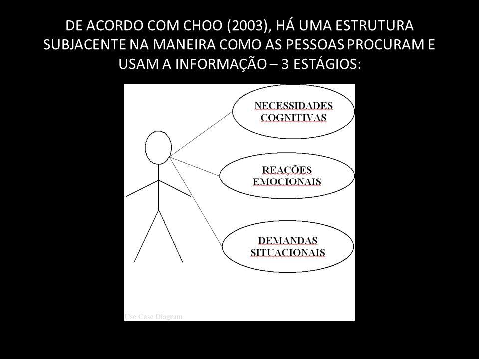 DE ACORDO COM CHOO (2003), HÁ UMA ESTRUTURA SUBJACENTE NA MANEIRA COMO AS PESSOAS PROCURAM E USAM A INFORMAÇÃO – 3 ESTÁGIOS: