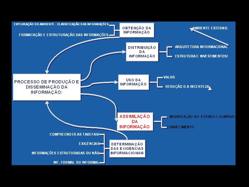 No âmbito da cultura da informação nas organizações, Marchand (1999) destaca que apesar de as tecnologias de informação facilitarem a criação de redes e o compartilhamento de informação entre administradores e empregados, é necessário analisar como as pessoas fazem uso dessa informação.