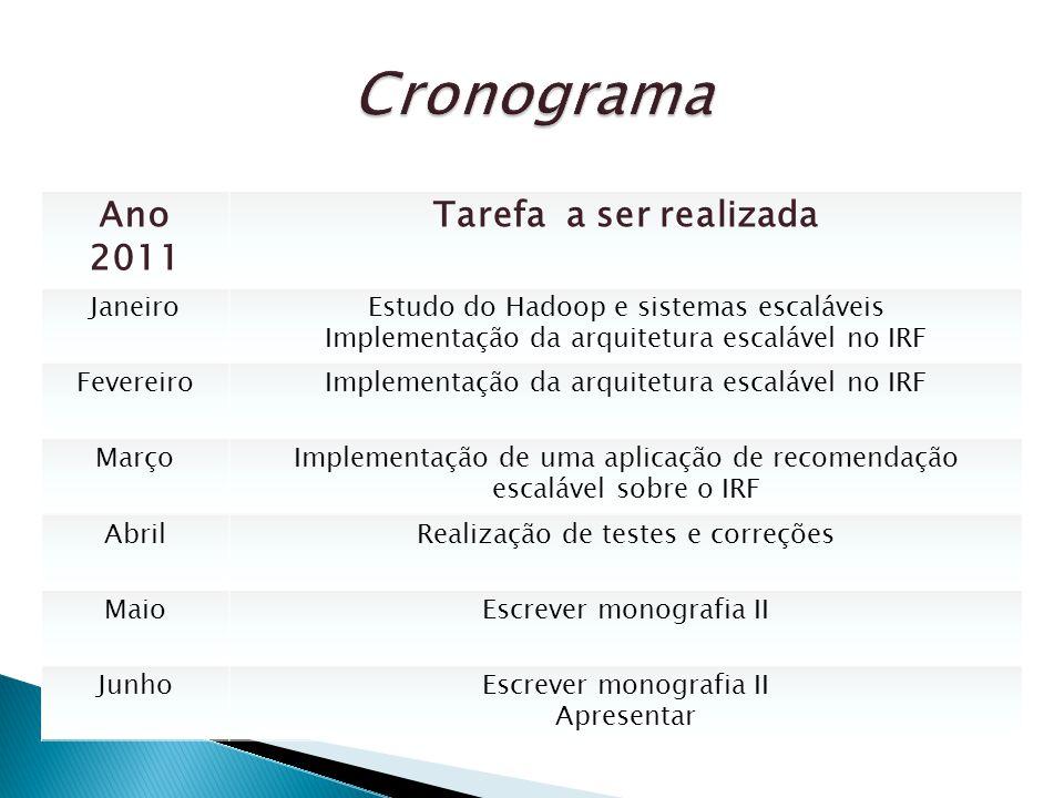 Ano 2011 Tarefa a ser realizada JaneiroEstudo do Hadoop e sistemas escaláveis Implementação da arquitetura escalável no IRF FevereiroImplementação da