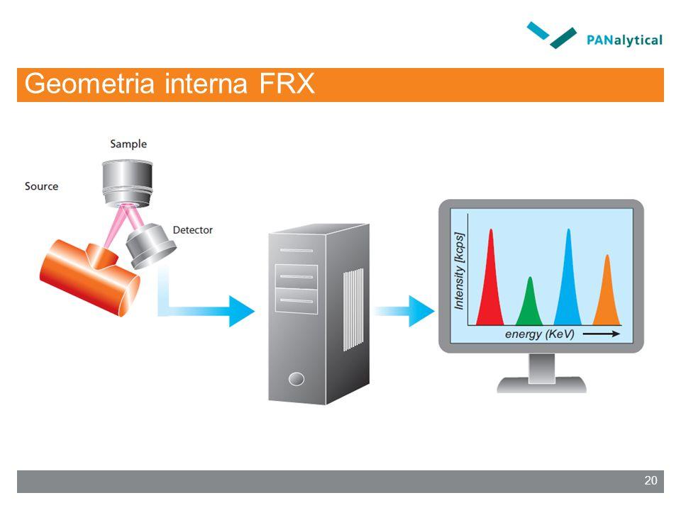 Geometria interna FRX 20