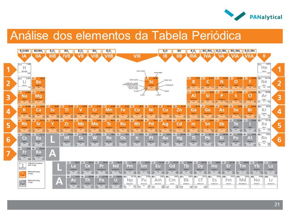 Análise dos elementos da Tabela Periódica 21
