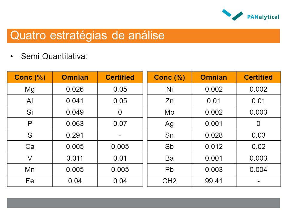 Quatro estratégias de análise Semi-Quantitativa: Conc (%)OmnianCertified Mg0.0260.05 Al0.0410.05 Si0.0490 P0.0630.07 S0.291- Ca0.005 V0.0110.01 Mn0.005 Fe0.04 Conc (%)OmnianCertified Ni0.002 Zn0.01 Mo0.0020.003 Ag0.0010 Sn0.0280.03 Sb0.0120.02 Ba0.0010.003 Pb0.0030.004 CH299.41-
