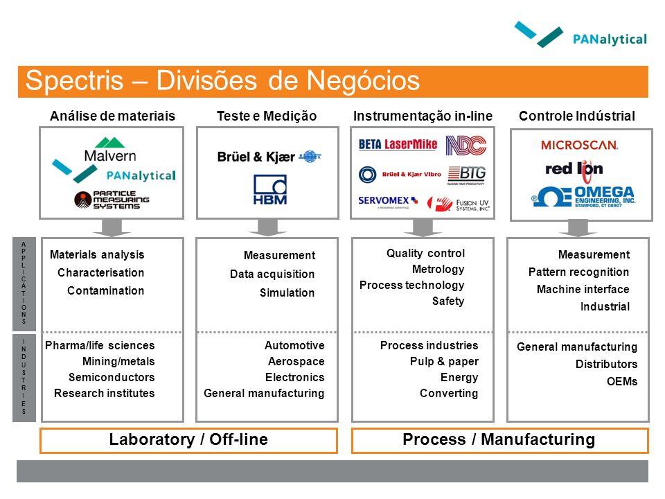 Laboratory / Off-lineProcess / Manufacturing INDUSTRIESINDUSTRIES APPLICATIONSAPPLICATIONS Controle IndústrialTeste e MediçãoInstrumentação in-lineAná