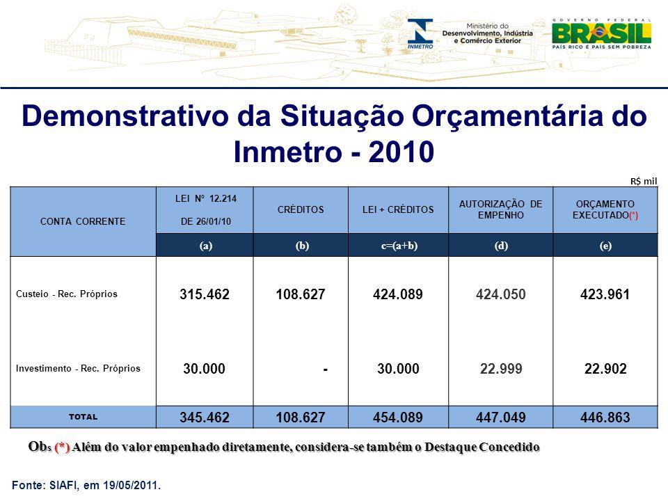 Fonte: SIAFI, em 19/05/2011. Demonstrativo da Situação Orçamentária do Inmetro - 2010 R$ mil CONTA CORRENTE LEI Nº 12.214 CRÉDITOSLEI + CRÉDITOS AUTOR