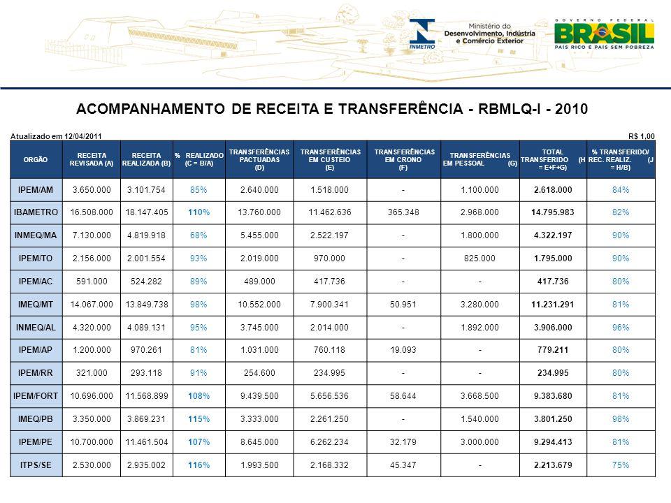 ACOMPANHAMENTO DE RECEITA E TRANSFERÊNCIA - RBMLQ-I - 2010 Atualizado em 12/04/2011 R$ 1,00 ORGÃO RECEITA REVISADA (A) RECEITA REALIZADA (B) % REALIZA