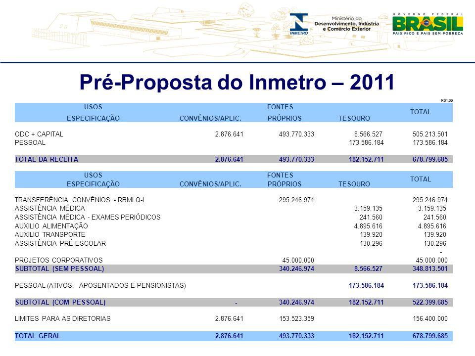 Pré-Proposta do Inmetro – 2011 R$1,00 USOSFONTES TOTAL ESPECIFICAÇÃOCONVÊNIOS/APLIC.PRÓPRIOSTESOURO ODC + CAPITAL 2.876.641 493.770.333 8.566.527 505.