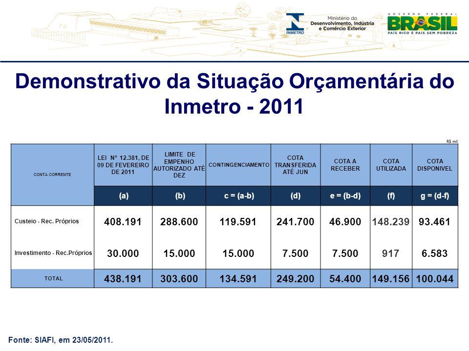 Fonte: SIAFI, em 23/05/2011. Demonstrativo da Situação Orçamentária do Inmetro - 2011 R$ mil CONTA CORRENTE LEI Nº 12.381, DE 09 DE FEVEREIRO DE 2011