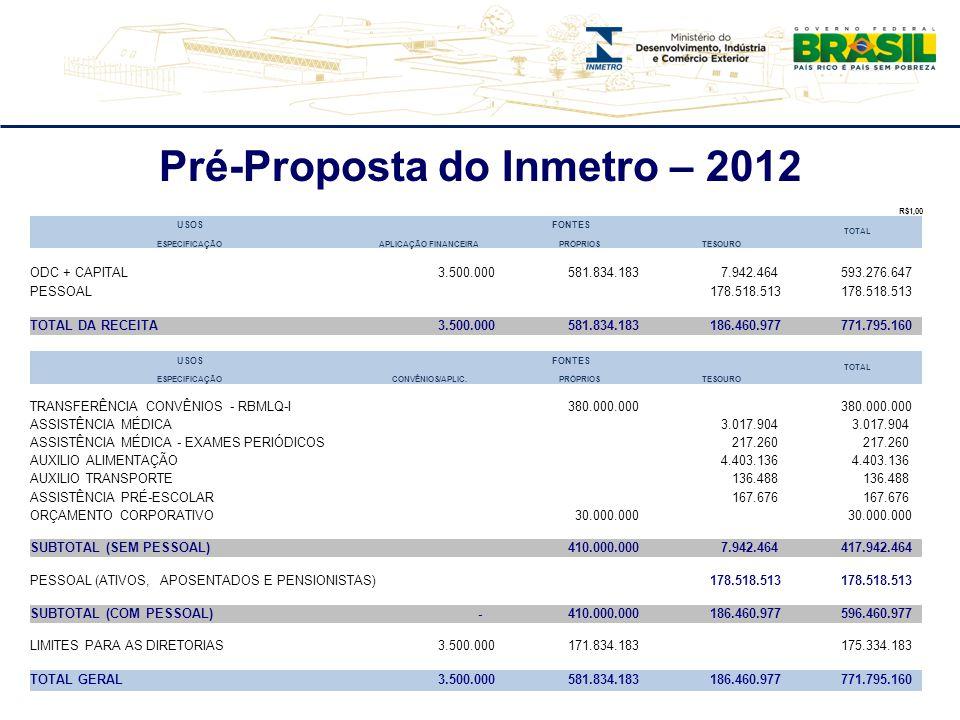 Pré-Proposta do Inmetro – 2012 R$1,00 USOSFONTES TOTAL ESPECIFICAÇÃOAPLICAÇÃO FINANCEIRAPRÓPRIOSTESOURO ODC + CAPITAL 3.500.000 581.834.183 7.942.464