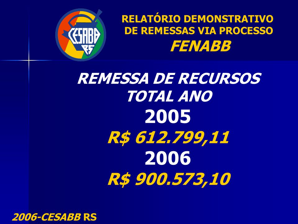 RELATÓRIO DEMONSTRATIVO DE REMESSAS VIA PROCESSO FENABB 2006-CESABB RS REMESSA DE RECURSOS TOTAL ANO 2005 R$ 612.799,11 2006 R$ 900.573,10