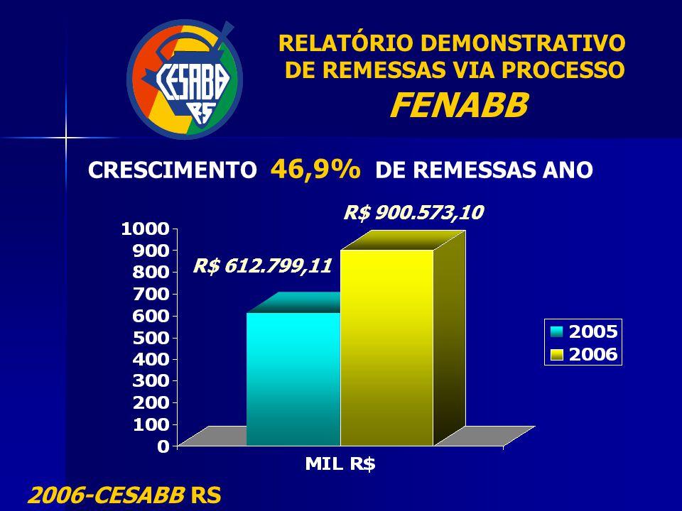 RELATÓRIO DEMONSTRATIVO DE REMESSAS VIA PROCESSO FENABB 2006-CESABB RS CRESCIMENTO 46,9% DE REMESSAS ANO R$ 612.799,11 R$ 900.573,10