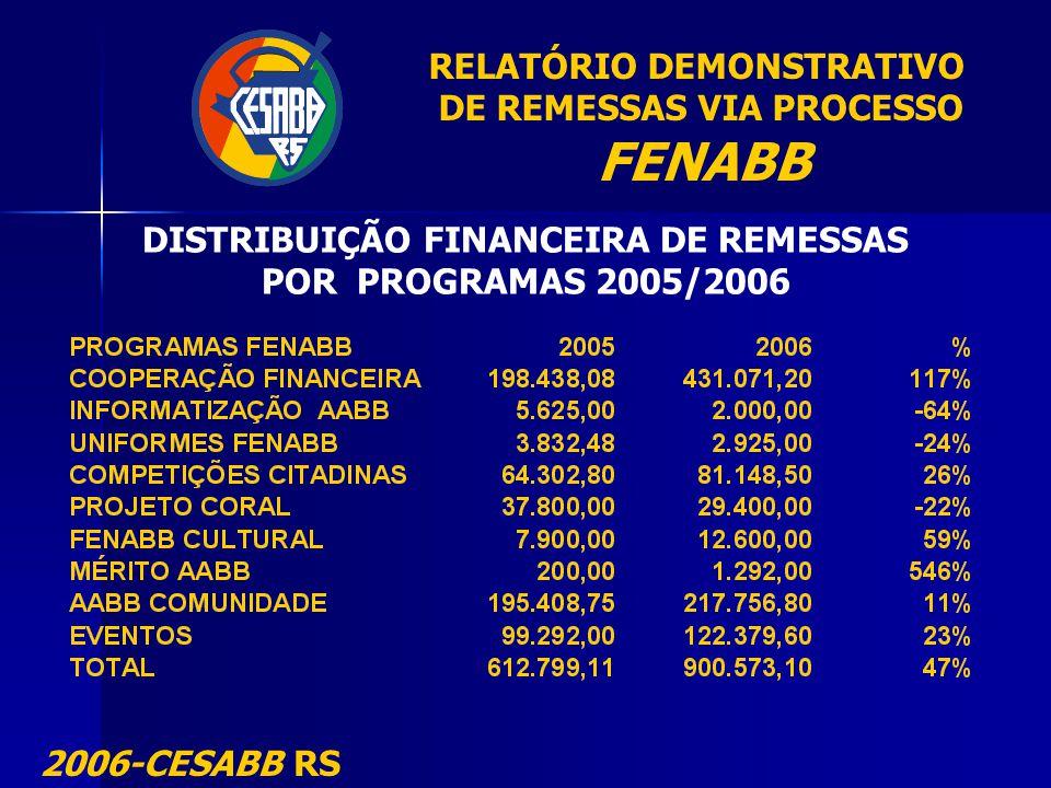 RELATÓRIO DEMONSTRATIVO DE REMESSAS VIA PROCESSO FENABB 2006-CESABB RS DISTRIBUIÇÃO FINANCEIRA DE REMESSAS POR PROGRAMAS 2005/2006