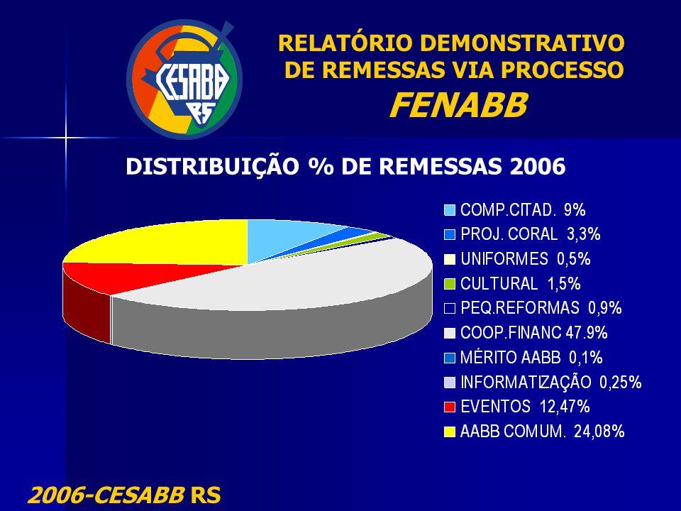 RELATÓRIO DEMONSTRATIVO DE REMESSAS VIA PROCESSO FENABB 2006-CESABB RS DISTRIBUIÇÃO % DE REMESSAS 2006