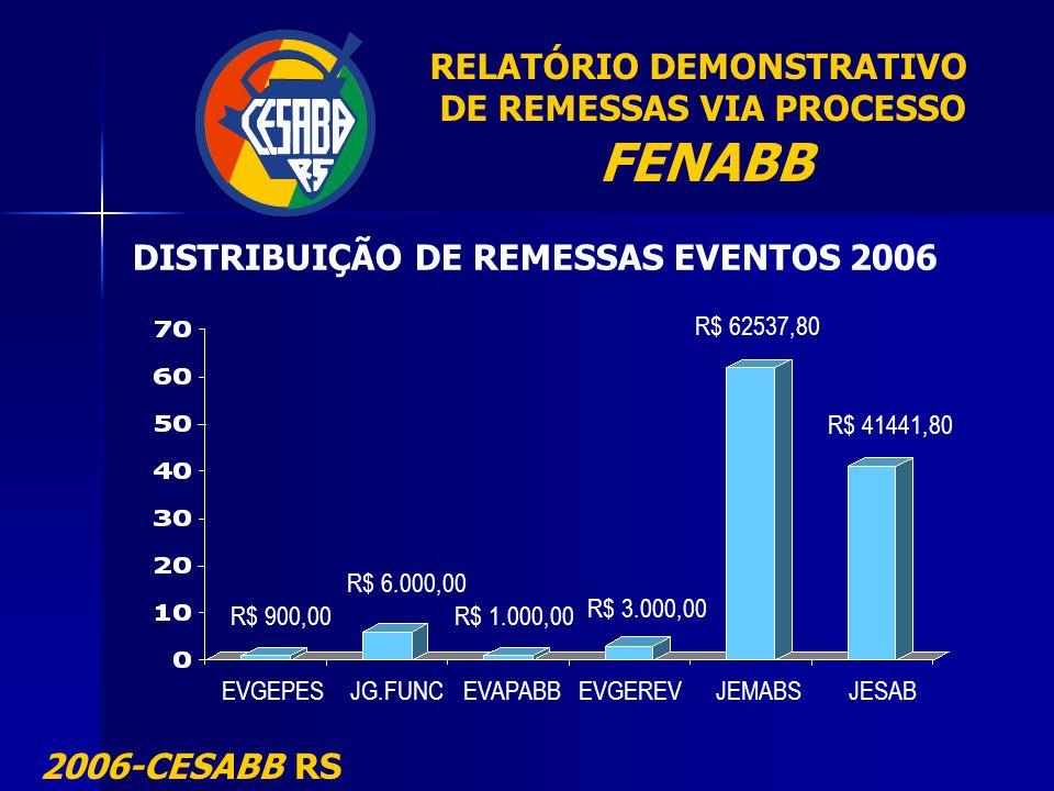 RELATÓRIO DEMONSTRATIVO DE REMESSAS VIA PROCESSO FENABB 2006-CESABB RS DISTRIBUIÇÃO DE REMESSAS EVENTOS 2006 EVGEPES JG.FUNCEVAPABBEVGEREV JEMABS JESA