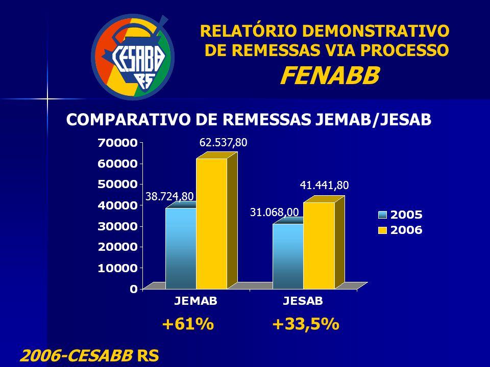 RELATÓRIO DEMONSTRATIVO DE REMESSAS VIA PROCESSO FENABB 2006-CESABB RS COMPARATIVO DE REMESSAS JEMAB/JESAB 38.724,80 62.537,80 31.068,00 41.441,80 +61