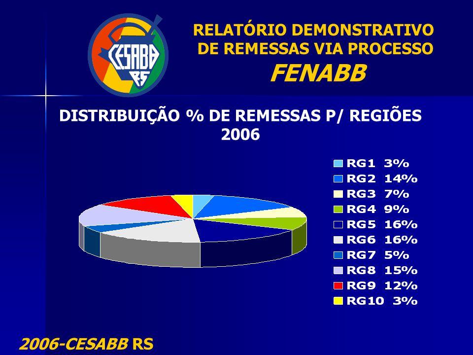RELATÓRIO DEMONSTRATIVO DE REMESSAS VIA PROCESSO FENABB 2006-CESABB RS DISTRIBUIÇÃO % DE REMESSAS P/ REGIÕES 2006
