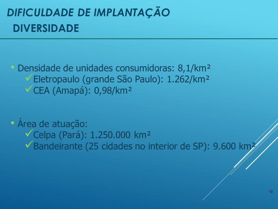 10 DIVERSIDADE Densidade de unidades consumidoras: 8,1/km² Eletropaulo (grande São Paulo): 1.262/km² CEA (Amapá): 0,98/km² Área de atuação: Celpa (Pará): 1.250.000 km² Bandeirante (25 cidades no interior de SP): 9.600 km² DIFICULDADE DE IMPLANTAÇÃO