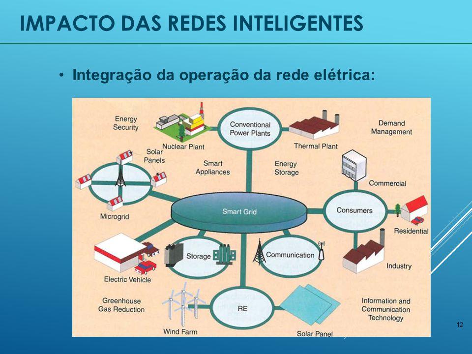 12 IMPACTO DAS REDES INTELIGENTES Integração da operação da rede elétrica: