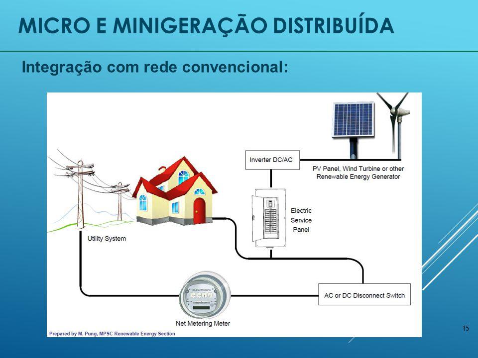 15 MICRO E MINIGERAÇÃO DISTRIBUÍDA Integração com rede convencional: