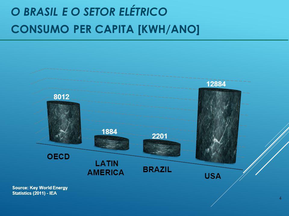 4 CONSUMO PER CAPITA [KWH/ANO] Source: Key World Energy Statistics (2011) - IEA O BRASIL E O SETOR ELÉTRICO