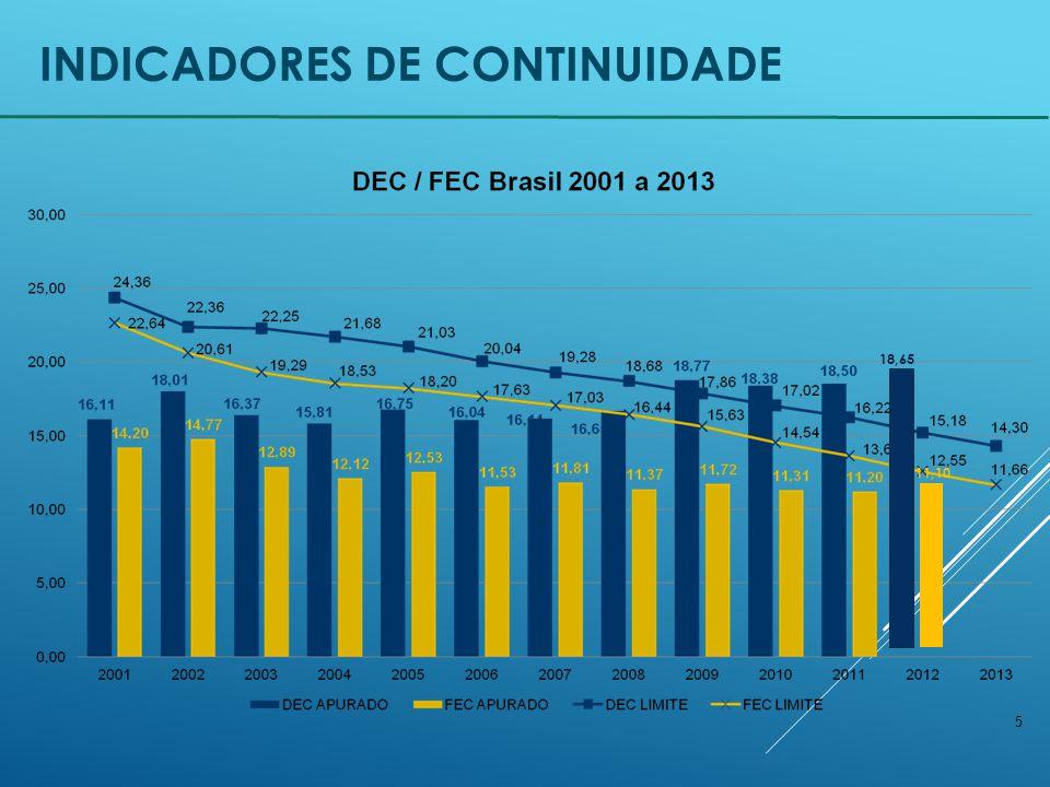 5 INDICADORES DE CONTINUIDADE 18,65 11,10