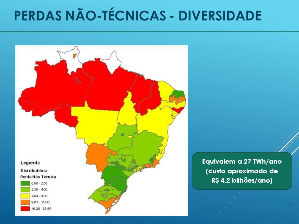 7 PERDAS NÃO-TÉCNICAS - DIVERSIDADE Equivalem a 27 TWh/ano (custo aproximado de R$ 4,2 bilhões/ano)