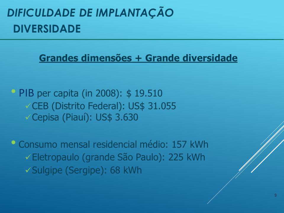 9 DIVERSIDADE DIFICULDADE DE IMPLANTAÇÃO Grandes dimensões + Grande diversidade PIB per capita (in 2008): $ 19.510 CEB (Distrito Federal): US$ 31.055 Cepisa (Piauí): US$ 3.630 Consumo mensal residencial médio: 157 kWh Eletropaulo (grande São Paulo): 225 kWh Sulgipe (Sergipe): 68 kWh