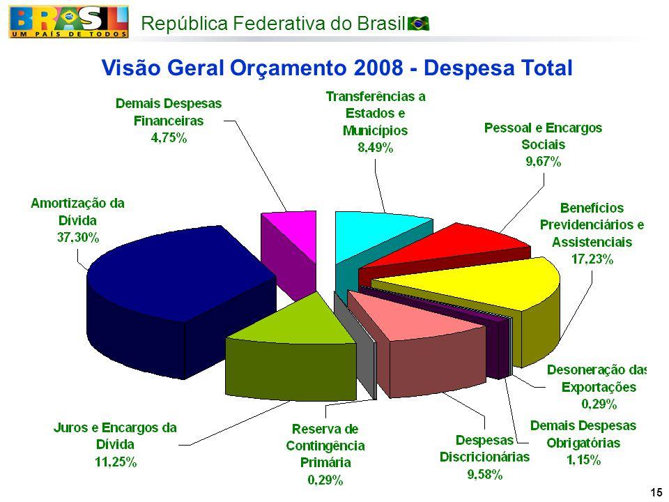 República Federativa do Brasil 15 Visão Geral Orçamento 2008 - Despesa Total