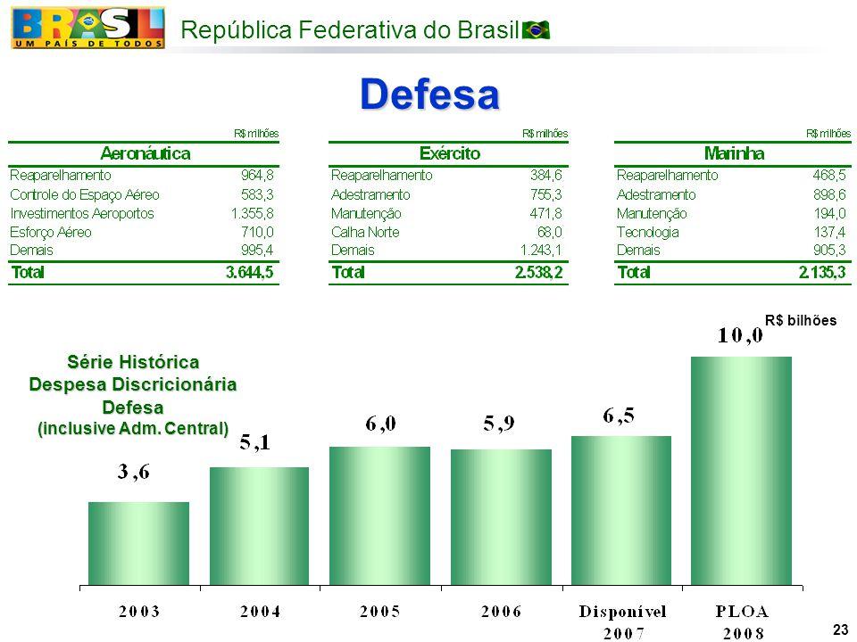 República Federativa do Brasil 23 Defesa R$ bilhões Série Histórica Despesa Discricionária Defesa (inclusive Adm. Central)