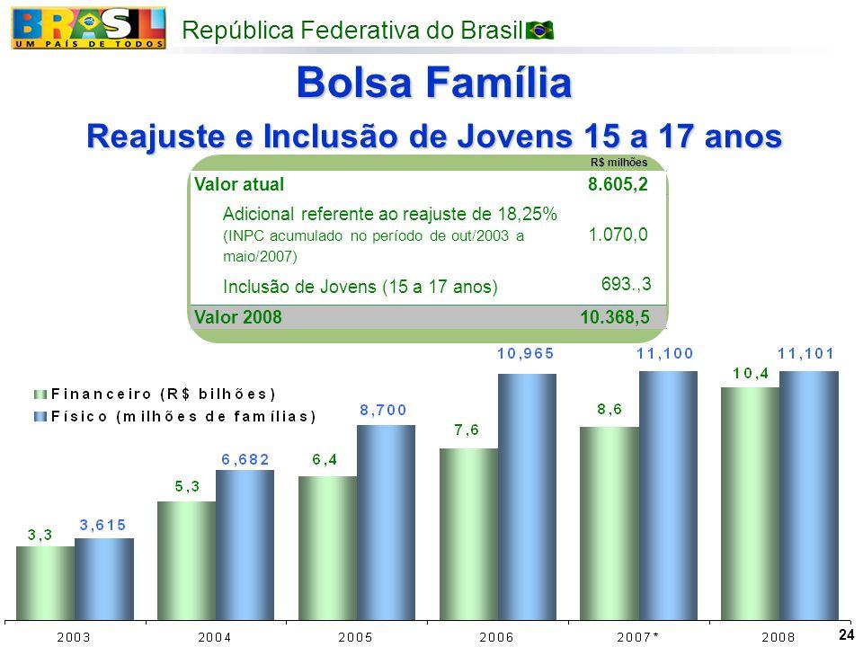 República Federativa do Brasil 24 Bolsa Família Reajuste e Inclusão de Jovens 15 a 17 anos Valor atual8.605,2 Adicional referente ao reajuste de 18,25