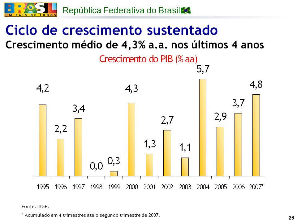 República Federativa do Brasil 26 Ciclo de crescimento sustentado Crescimento médio de 4,3% a.a. nos últimos 4 anos Fonte: IBGE. * Acumulado em 4 trim