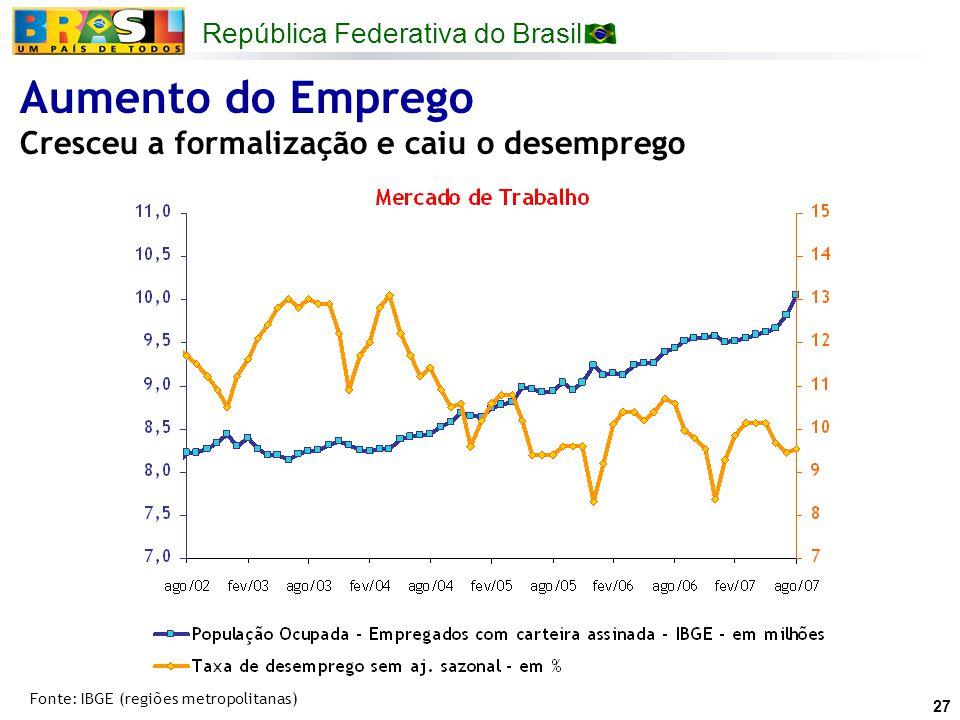 República Federativa do Brasil 27 Aumento do Emprego Cresceu a formalização e caiu o desemprego Fonte: IBGE (regiões metropolitanas)