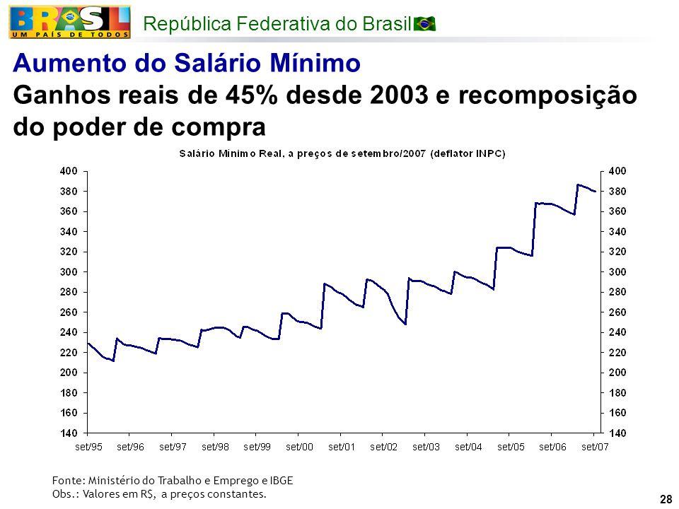 República Federativa do Brasil 28 Fonte: Ministério do Trabalho e Emprego e IBGE Obs.: Valores em R$, a preços constantes. Aumento do Salário Mínimo G