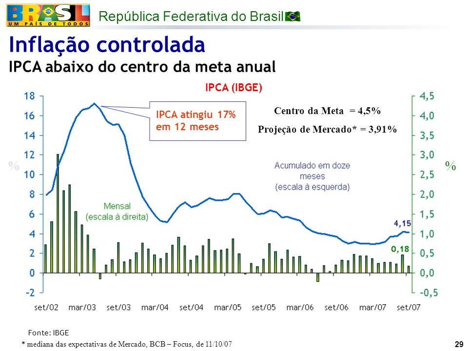 República Federativa do Brasil 29 IPCA (IBGE) % Fonte: IBGE Inflação controlada IPCA abaixo do centro da meta anual IPCA atingiu 17% em 12 meses Centr