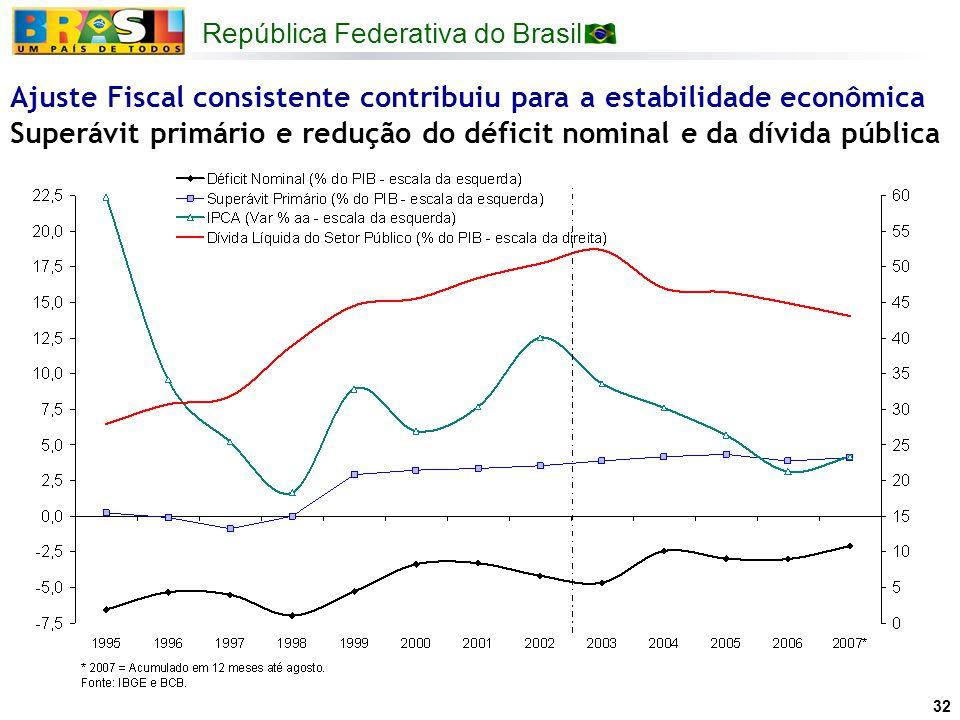 República Federativa do Brasil 32 Ajuste Fiscal consistente contribuiu para a estabilidade econômica Superávit primário e redução do déficit nominal e