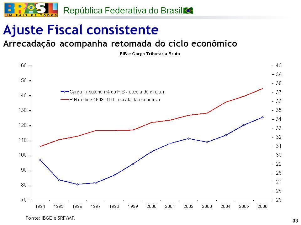República Federativa do Brasil 33 Ajuste Fiscal consistente Arrecadação acompanha retomada do ciclo econômico Fonte: IBGE e SRF/MF.