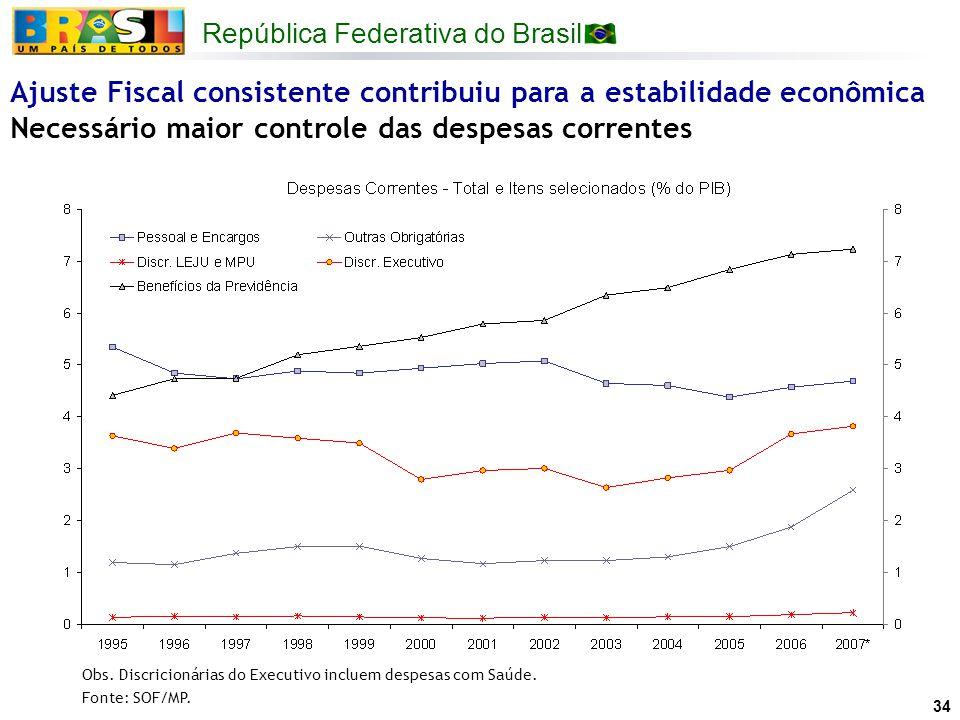 República Federativa do Brasil 34 Ajuste Fiscal consistente contribuiu para a estabilidade econômica Necessário maior controle das despesas correntes