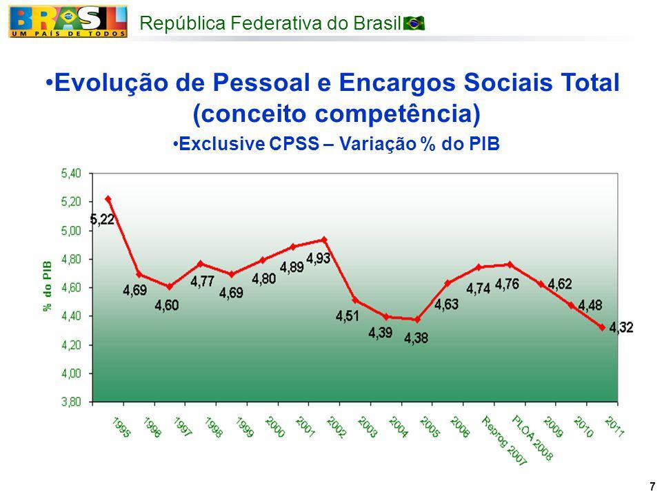 República Federativa do Brasil 7 Evolução de Pessoal e Encargos Sociais Total (conceito competência) Exclusive CPSS – Variação % do PIB
