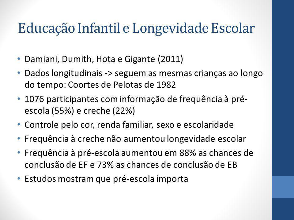 Educação Infantil e Longevidade Escolar Damiani, Dumith, Hota e Gigante (2011) Dados longitudinais -> seguem as mesmas crianças ao longo do tempo: Coo