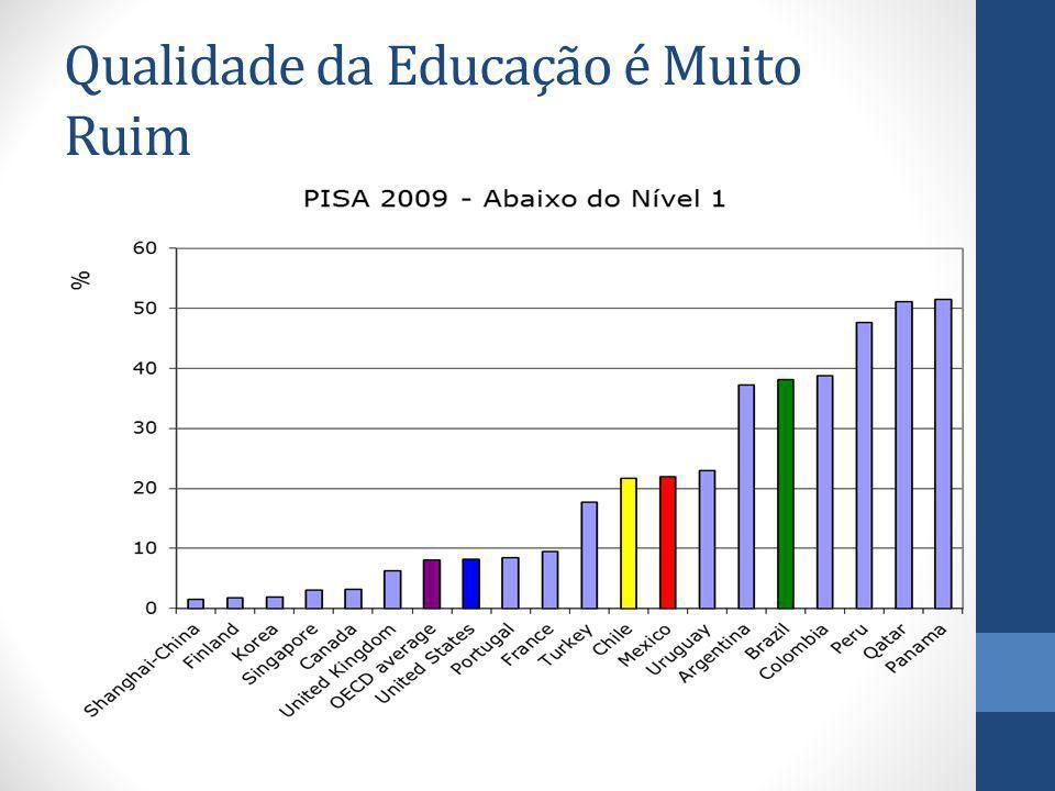 Qualidade da Educação é Muito Ruim