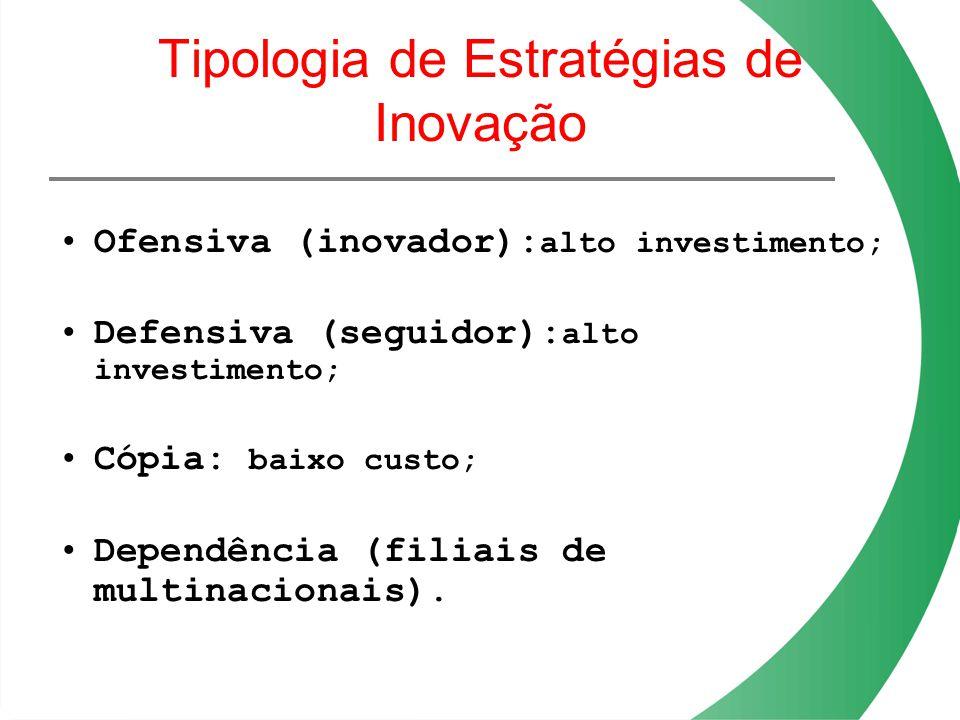 Tipologia de Estratégias de Inovação Ofensiva (inovador): alto investimento; Defensiva (seguidor): alto investimento; Cópia: baixo custo; Dependência