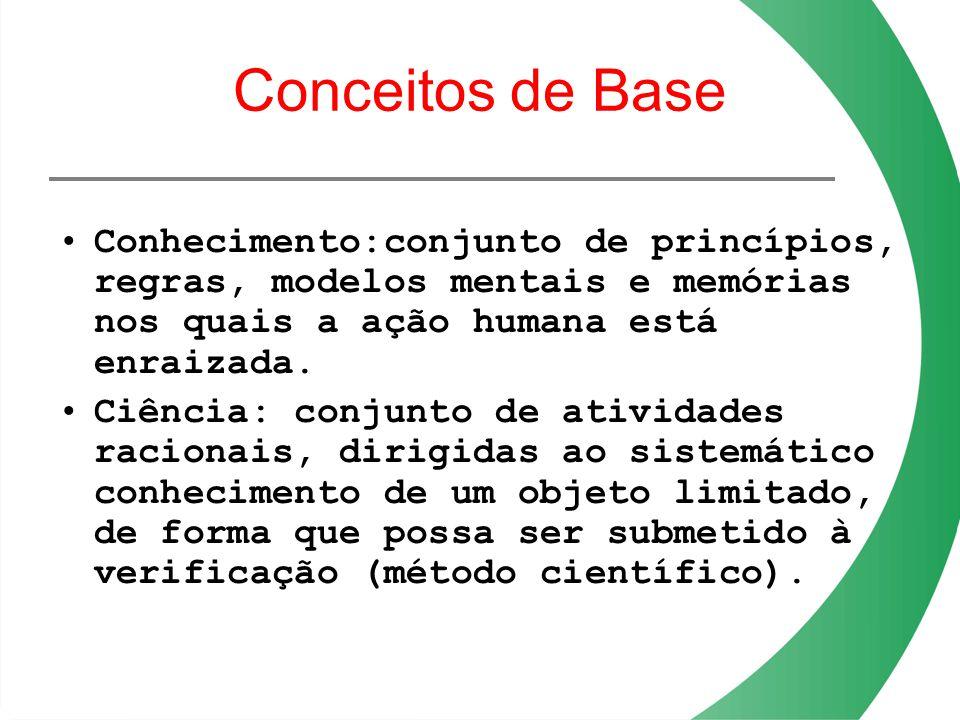 Conceitos de Base Conhecimento:conjunto de princípios, regras, modelos mentais e memórias nos quais a ação humana está enraizada. Ciência: conjunto de