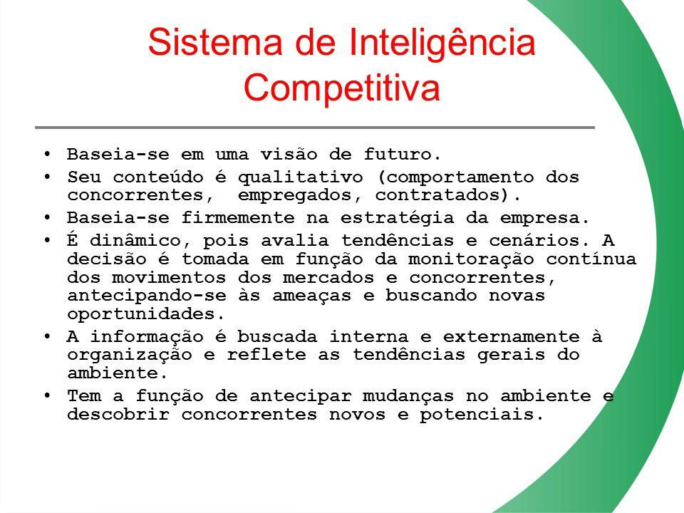 Sistema de Inteligência Competitiva Baseia-se em uma visão de futuro. Seu conteúdo é qualitativo (comportamento dos concorrentes, empregados, contrata