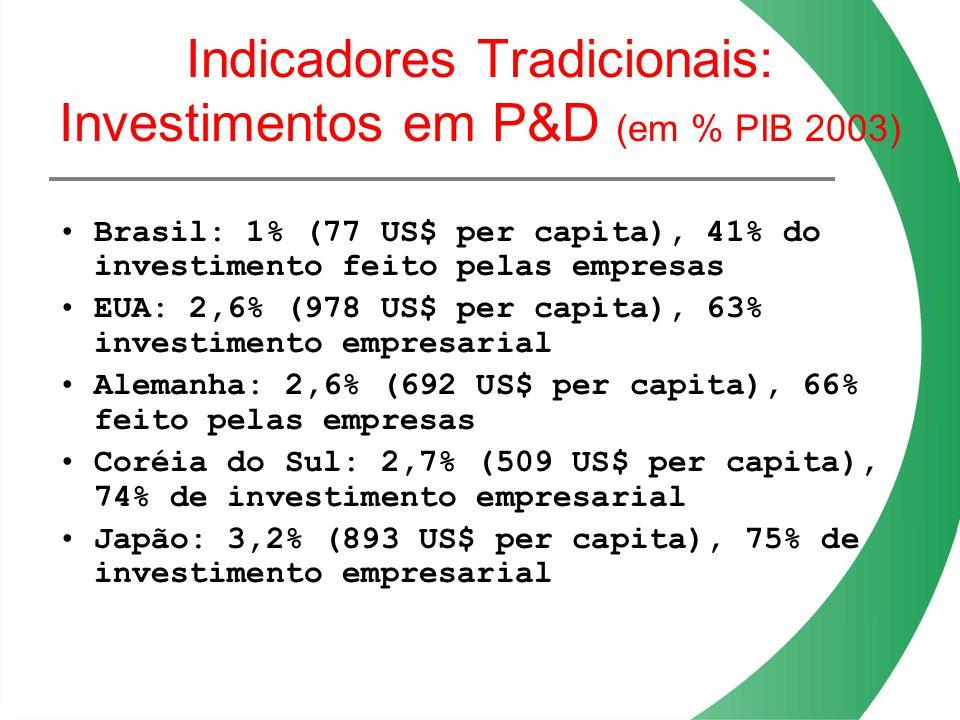 Indicadores Tradicionais: Investimentos em P&D (em % PIB 2003) Brasil: 1% (77 US$ per capita), 41% do investimento feito pelas empresas EUA: 2,6% (978