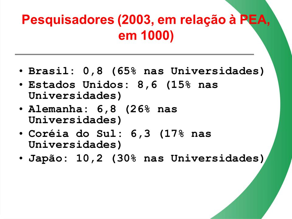 Pesquisadores (2003, em relação à PEA, em 1000) Brasil: 0,8 (65% nas Universidades) Estados Unidos: 8,6 (15% nas Universidades) Alemanha: 6,8 (26% nas